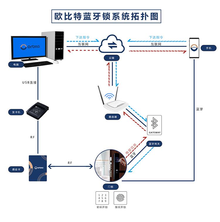 bob云智能锁网络拓扑图片